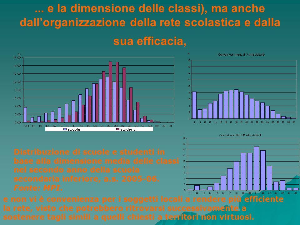 ... e la dimensione delle classi), ma anche dallorganizzazione della rete scolastica e dalla sua efficacia, Distribuzione di scuole e studenti in base