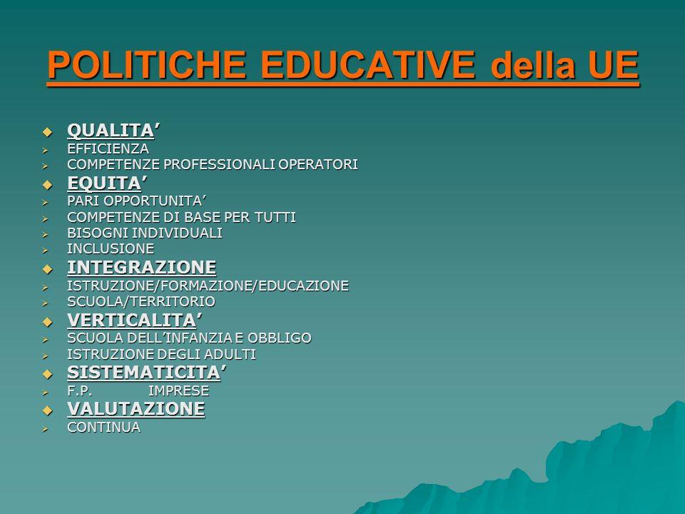 POLITICHE EDUCATIVE della UE QUALITA QUALITA EFFICIENZA EFFICIENZA COMPETENZE PROFESSIONALI OPERATORI COMPETENZE PROFESSIONALI OPERATORI EQUITA EQUITA