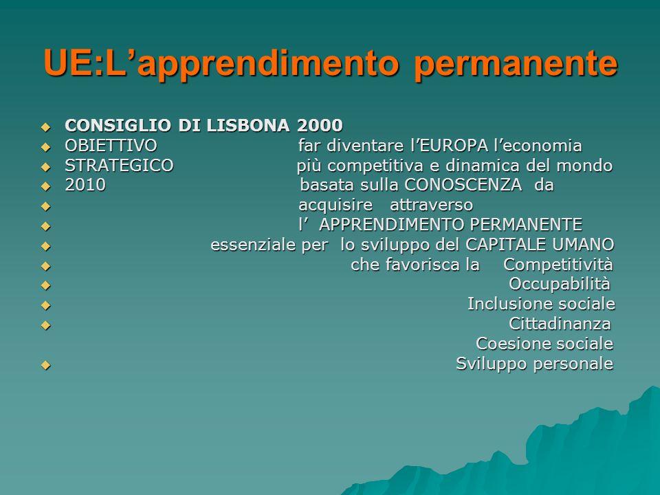 UE:Lapprendimento permanente CONSIGLIO DI LISBONA 2000 CONSIGLIO DI LISBONA 2000 OBIETTIVO far diventare lEUROPA leconomia OBIETTIVO far diventare lEU