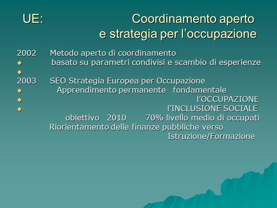 UE: Coordinamento aperto e strategia per loccupazione 2002 Metodo aperto di coordinamento basato su parametri condivisi e scambio di esperienze basato