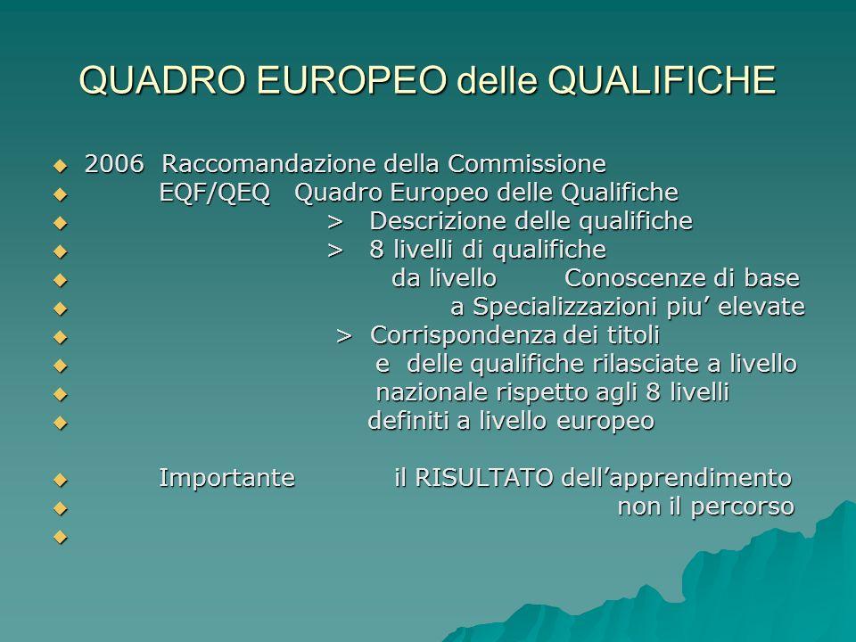 QUADRO EUROPEO delle QUALIFICHE 2006 Raccomandazione della Commissione 2006 Raccomandazione della Commissione EQF/QEQ Quadro Europeo delle Qualifiche