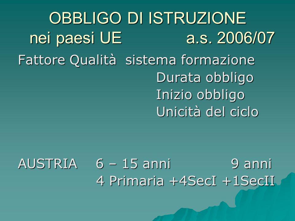 OBBLIGO DI ISTRUZIONE nei paesi UE a.s. 2006/07 Fattore Qualità sistema formazione Durata obbligo Durata obbligo Inizio obbligo Inizio obbligo Unicità