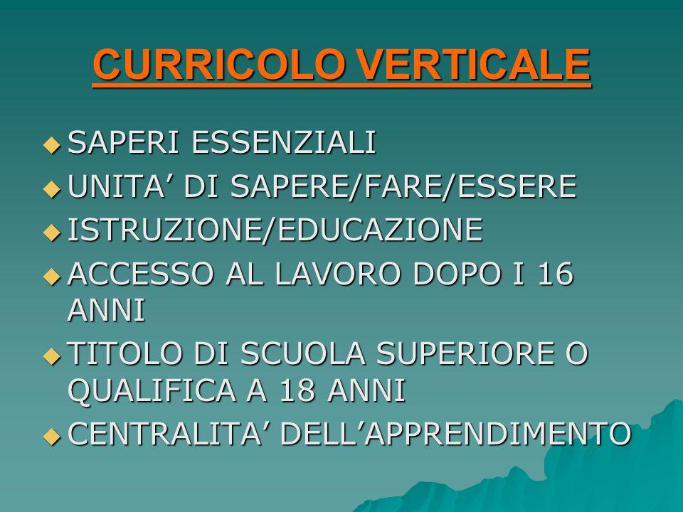 CURRICOLO VERTICALE SAPERI ESSENZIALI SAPERI ESSENZIALI UNITA DI SAPERE/FARE/ESSERE UNITA DI SAPERE/FARE/ESSERE ISTRUZIONE/EDUCAZIONE ISTRUZIONE/EDUCA