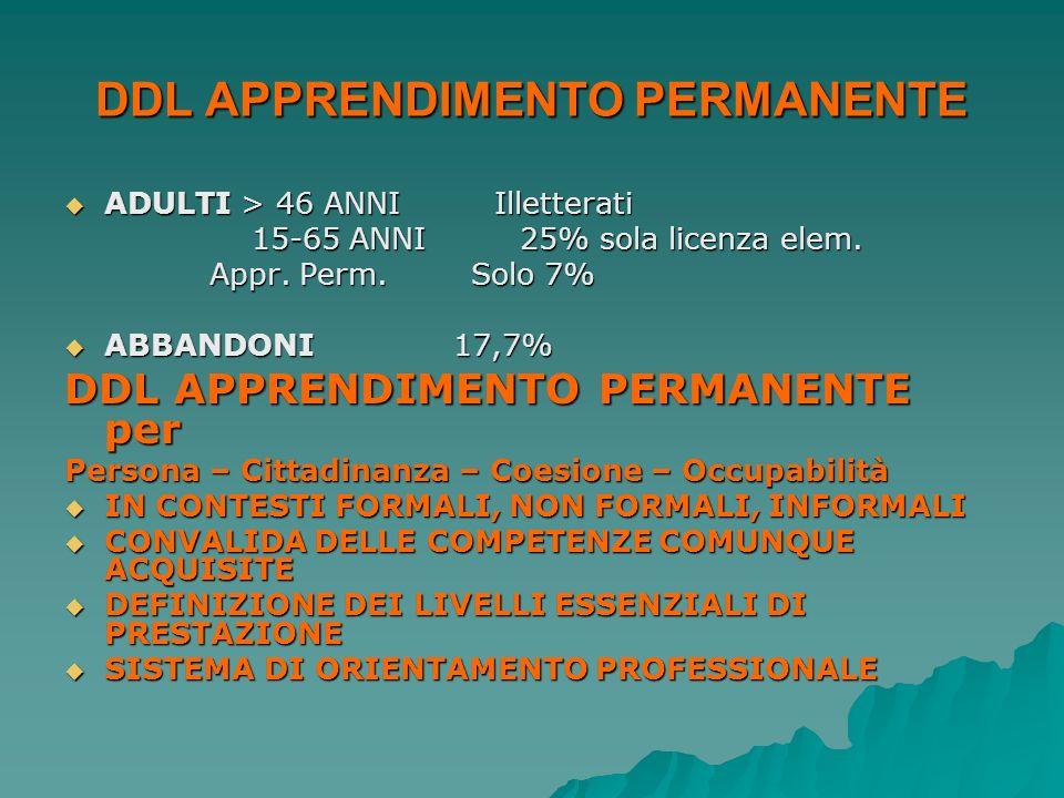 DDL APPRENDIMENTO PERMANENTE ADULTI > 46 ANNI Illetterati ADULTI > 46 ANNI Illetterati 15-65 ANNI 25% sola licenza elem. 15-65 ANNI 25% sola licenza e
