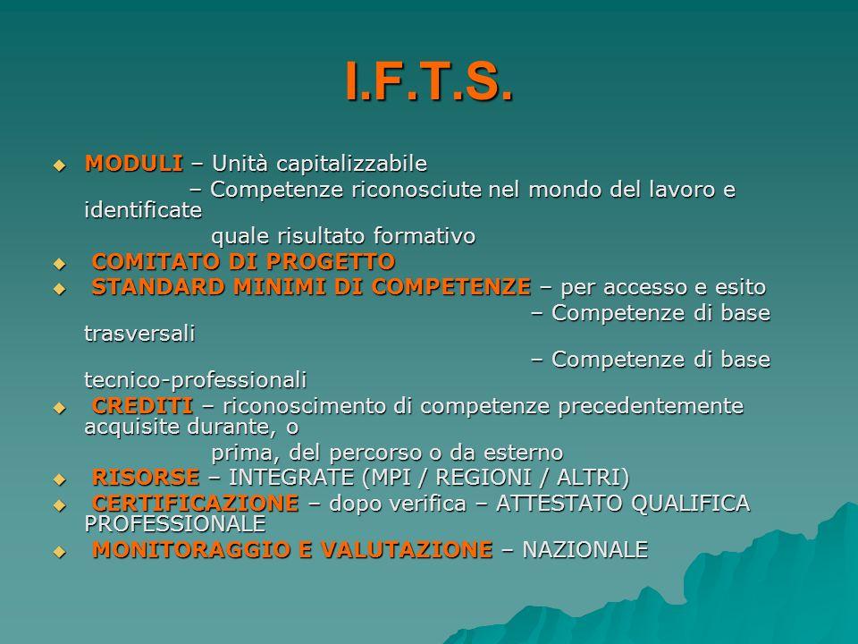I.F.T.S. MODULI – Unità capitalizzabile MODULI – Unità capitalizzabile – Competenze riconosciute nel mondo del lavoro e identificate – Competenze rico