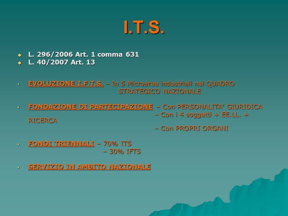 I.T.S. L. 296/2006 Art. 1 comma 631 L. 296/2006 Art. 1 comma 631 L. 40/2007 Art. 13 L. 40/2007 Art. 13 EVOLUZIONE I.F.T.S. – In 5 Microaree industrial
