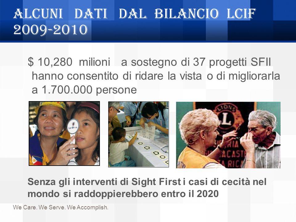 ALCUNI DATI DAL BILANCIO LCIF 2009-2010 We Care. We Serve. We Accomplish. $ 10,280 milioni a sostegno di 37 progetti SFII hanno consentito di ridare l