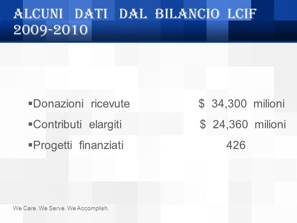 ALCUNI DATI DAL BILANCIO LCIF 2009-2010 We Care. We Serve. We Accomplish. Donazioni ricevute $ 34,300 milioni Contributi elargiti $ 24,360 milioni Pro