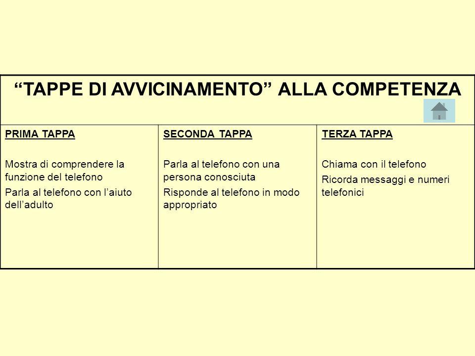 TAPPE DI AVVICINAMENTO ALLA COMPETENZA PRIMA TAPPA Mostra di comprendere la funzione del telefono Parla al telefono con laiuto delladulto SECONDA TAPP