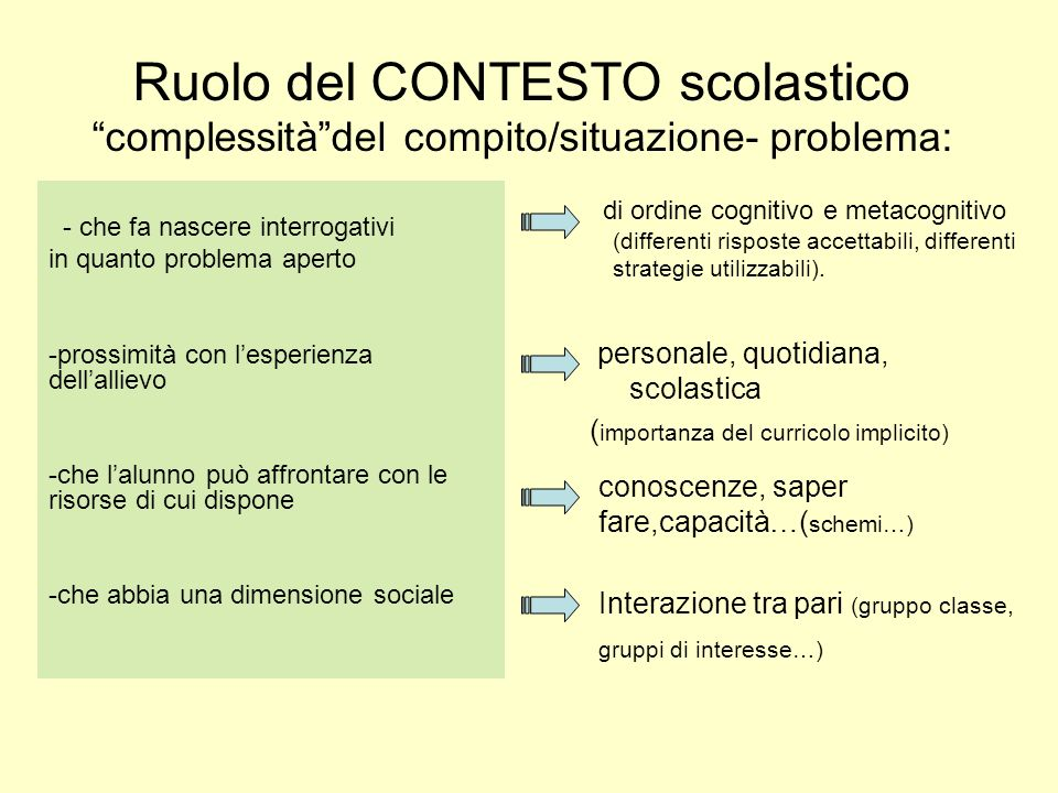 Ruolo del CONTESTO scolastico complessitàdel compito/situazione- problema: di ordine cognitivo e metacognitivo (differenti risposte accettabili, diffe