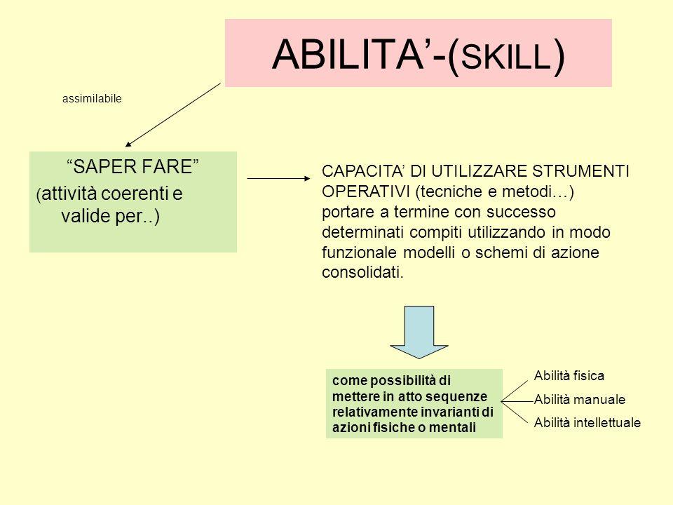 ABILITA-( SKILL ) SAPER FARE ( attività coerenti e valide per..) CAPACITA DI UTILIZZARE STRUMENTI OPERATIVI (tecniche e metodi…) portare a termine con
