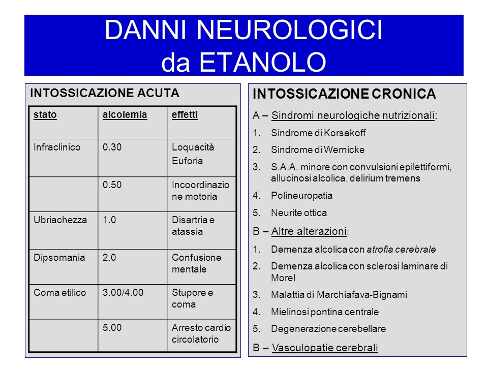 DANNI NEUROLOGICI da ETANOLO INTOSSICAZIONE ACUTA INTOSSICAZIONE CRONICA A – Sindromi neurologiche nutrizionali: 1.Sindrome di Korsakoff 2.Sindrome di