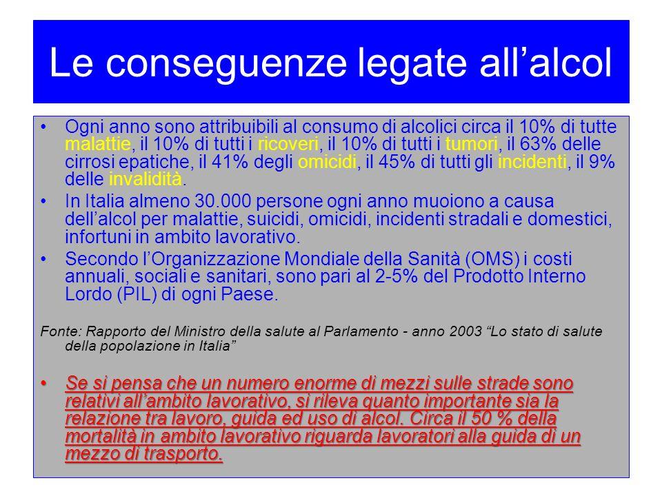 Le conseguenze legate allalcol Ogni anno sono attribuibili al consumo di alcolici circa il 10% di tutte malattie, il 10% di tutti i ricoveri, il 10% d