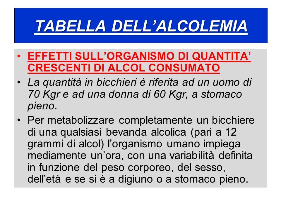 TABELLA DELLALCOLEMIA EFFETTI SULLORGANISMO DI QUANTITA CRESCENTI DI ALCOL CONSUMATO La quantità in bicchieri è riferita ad un uomo di 70 Kgr e ad una
