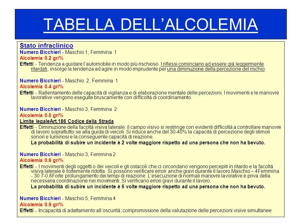 TABELLA DELLALCOLEMIA Stato infraclinico Numero Bicchieri - Maschio 1, Femmina 1 Alcolemia 0.2 gr/% Effetti - Tendenza a guidare lautomobile in modo p