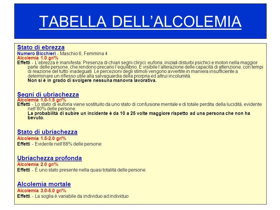 TABELLA DELLALCOLEMIA Stato di ebrezza Numero Bicchieri - Maschio 6, Femmina 4 Alcolemia 1.0 gr/% Effetti - Lebrezza è manifesta. Presenza di chiari s