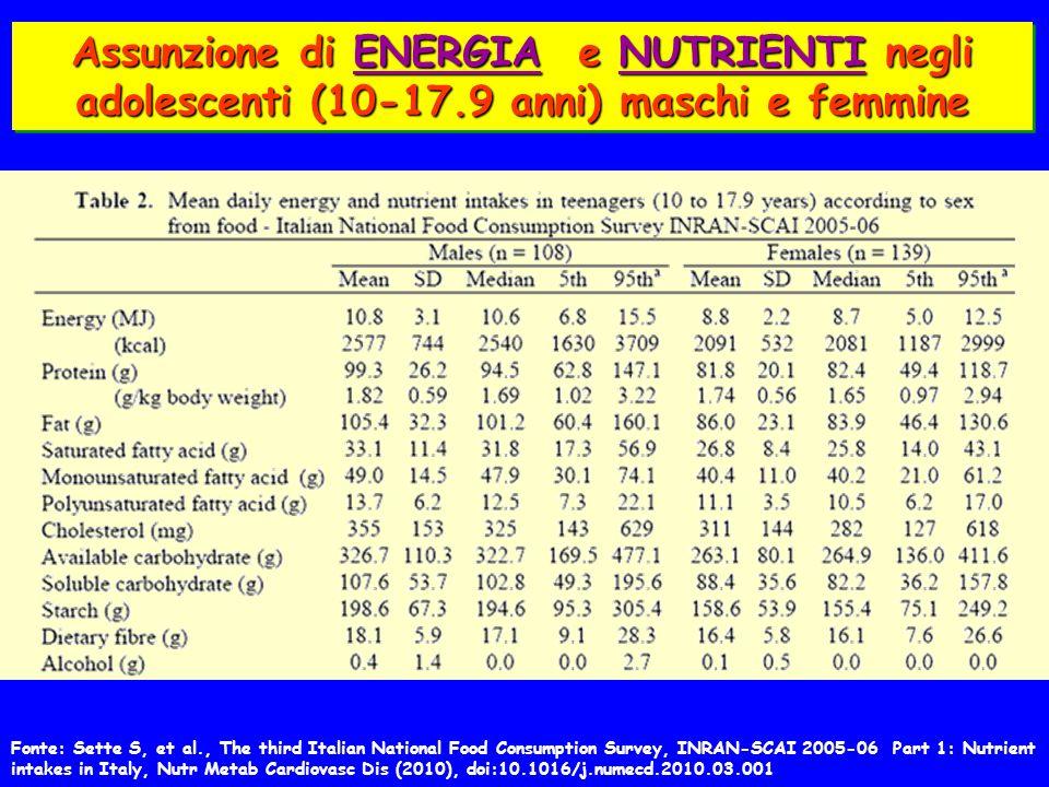Assunzione di ENERGIA e NUTRIENTI negli adolescenti (10-17.9 anni) maschi e femmine Fonte: Sette S, et al., The third Italian National Food Consumption Survey, INRAN-SCAI 2005-06 Part 1: Nutrient intakes in Italy, Nutr Metab Cardiovasc Dis (2010), doi:10.1016/j.numecd.2010.03.001