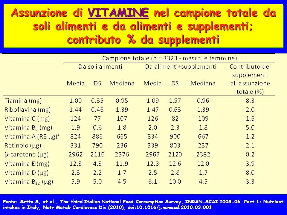 Assunzione di VITAMINE nel campione totale da soli alimenti e da alimenti e supplementi; contributo % da supplementi Fonte: Sette S, et al., The third Italian National Food Consumption Survey, INRAN-SCAI 2005-06 Part 1: Nutrient intakes in Italy, Nutr Metab Cardiovasc Dis (2010), doi:10.1016/j.numecd.2010.03.001