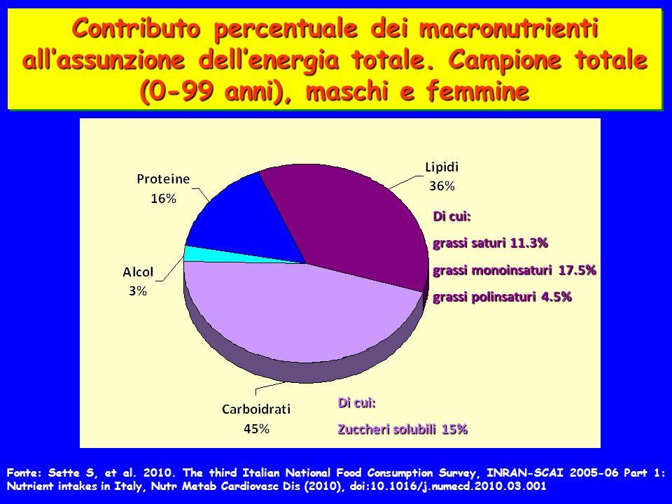 Contributo percentuale dei macronutrienti allassunzione dellenergia totale.