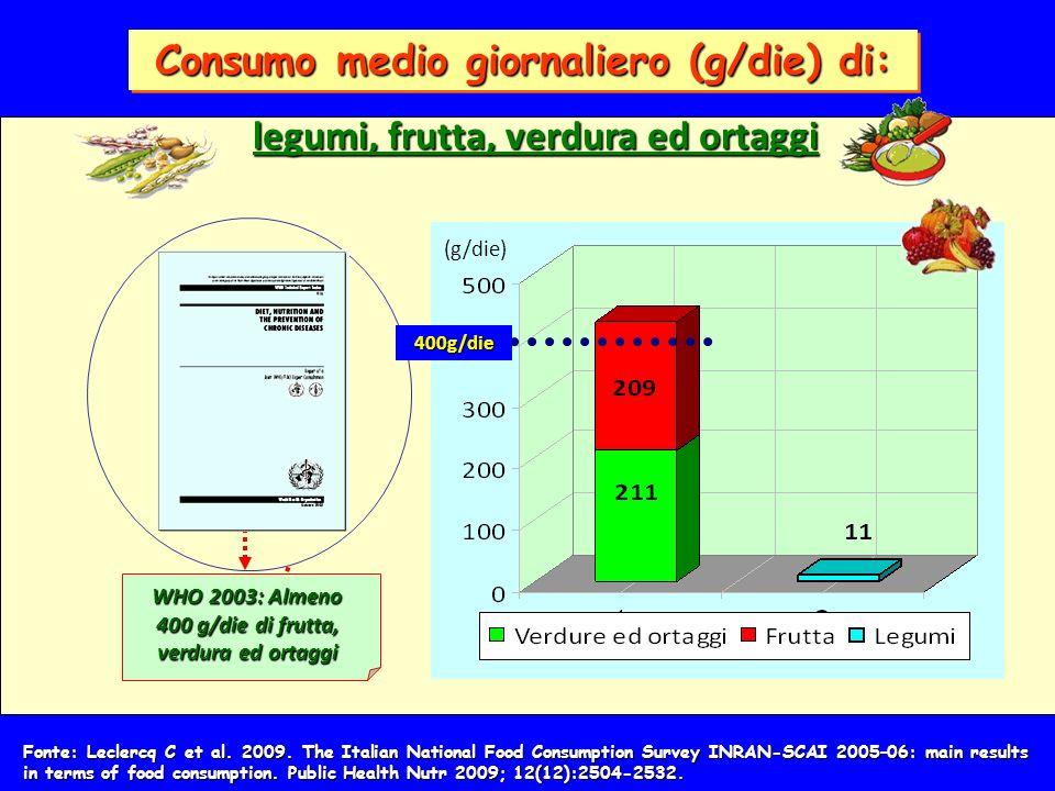 Consumo medio giornaliero (g/die) di: WHO 2003: Almeno 400 g/die di frutta, verdura ed ortaggi 400g/die (g/die) legumi, frutta, verdura ed ortaggi Fonte: Leclercq C et al.
