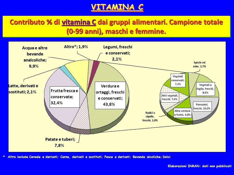 VITAMINA C Contributo % di vitamina C dai gruppi alimentari.