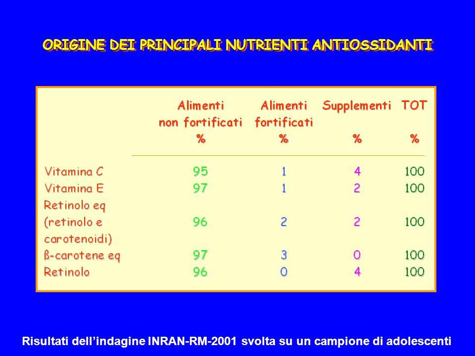 ORIGINE DEI PRINCIPALI NUTRIENTI ANTIOSSIDANTI Risultati dellindagine INRAN-RM-2001 svolta su un campione di adolescenti