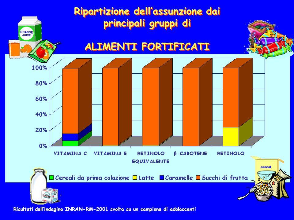 Ripartizione dellassunzione dai principali gruppi di ALIMENTI FORTIFICATI Ripartizione dellassunzione dai principali gruppi di ALIMENTI FORTIFICATI Risultati dellindagine INRAN-RM-2001 svolta su un campione di adolescenti