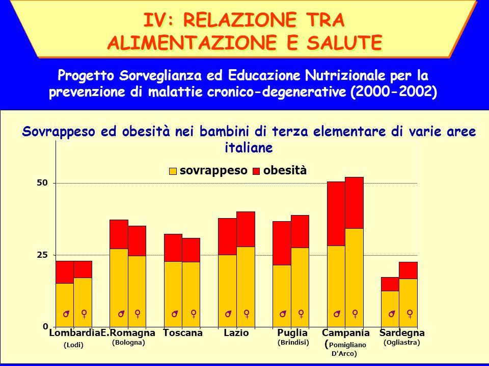 IV: RELAZIONE TRA ALIMENTAZIONE E SALUTE IV: RELAZIONE TRA ALIMENTAZIONE E SALUTE Sovrappeso ed obesità nei bambini di terza elementare di varie aree italiane 0 25 50 sovrappesoobesità Lombardia (Lodi) E.Romagna (Bologna) ToscanaLazio Puglia (Brindisi) Campania ( Pomigliano D Arco) Sardegna (Ogliastra) Progetto Sorveglianza ed Educazione Nutrizionale per la prevenzione di malattie cronico-degenerative (2000-2002)