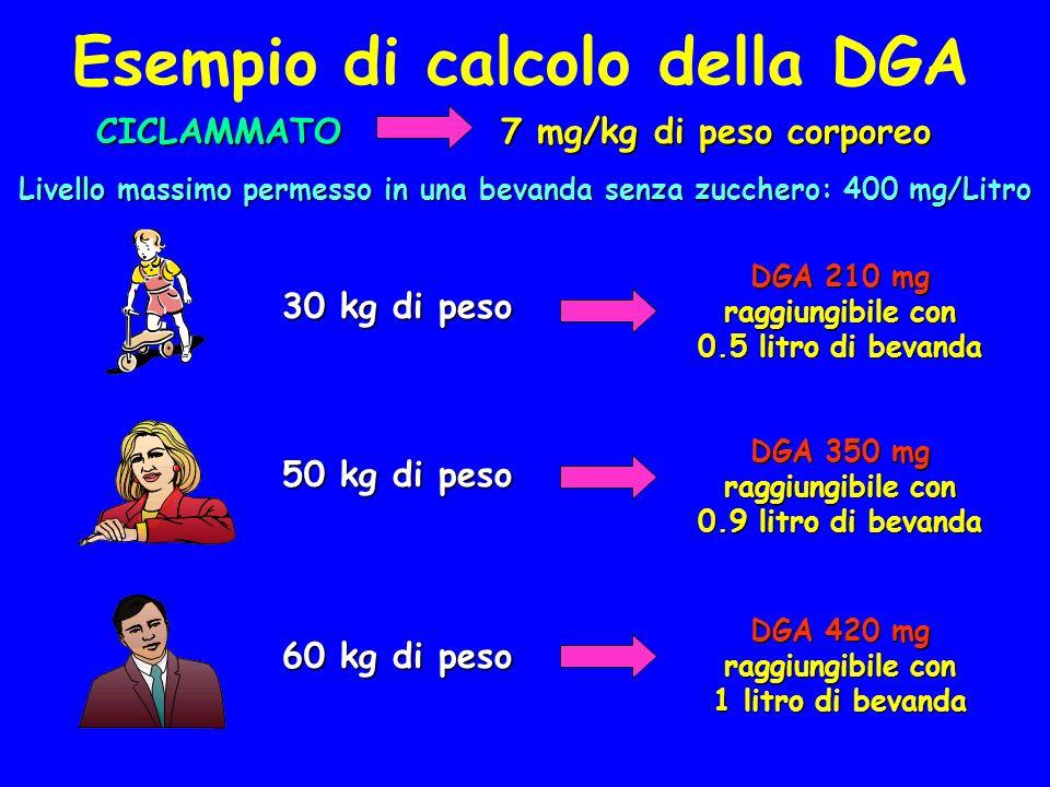 Esempio di calcolo della DGACICLAMMATO 7 mg/kg di peso corporeo 30 kg di peso 50 kg di peso 60 kg di peso Livello massimo permesso in una bevanda senza zucchero: 400 mg/Litro DGA 210 mg raggiungibile con 0.5 litro di bevanda DGA 420 mg raggiungibile con 1 litro di bevanda DGA 350 mg raggiungibile con 0.9 litro di bevanda