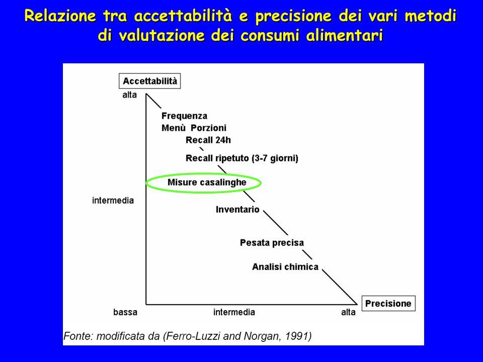 Relazione tra accettabilità e precisione dei vari metodi di valutazione dei consumi alimentari