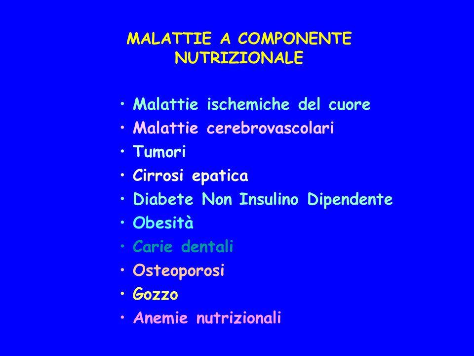 MALATTIE A COMPONENTE NUTRIZIONALE Malattie ischemiche del cuore Malattie cerebrovascolari Tumori Cirrosi epatica Diabete Non Insulino Dipendente Obesità Carie dentali Osteoporosi Gozzo Anemie nutrizionali