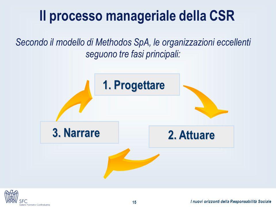 I nuovi orizzonti della Responsabilità Sociale 15 Il processo manageriale della CSR Secondo il modello di Methodos SpA, le organizzazioni eccellenti s