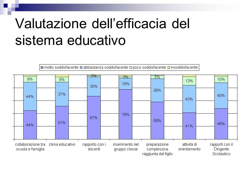 Valutazione dellefficacia del sistema educativo