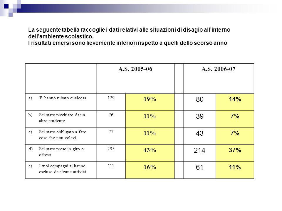 La seguente tabella raccoglie i dati relativi alle situazioni di disagio allinterno dellambiente scolastico. I risultati emersi sono lievemente inferi