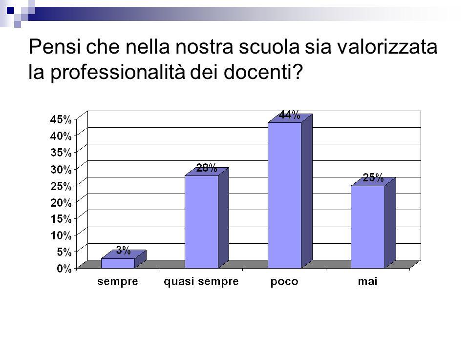 Pensi che nella nostra scuola sia valorizzata la professionalità dei docenti?