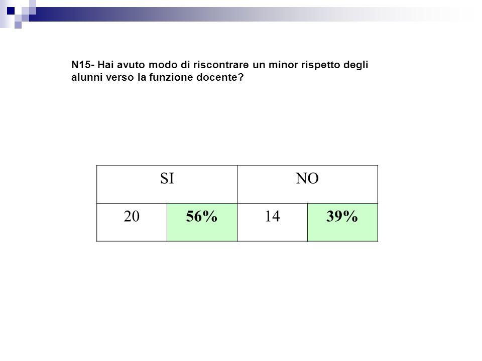 N15- Hai avuto modo di riscontrare un minor rispetto degli alunni verso la funzione docente? SINO 2056%1439%