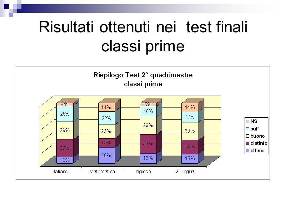 Risultati ottenuti nei test finali classi prime