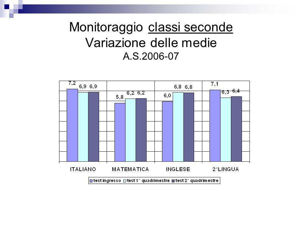 La seguente tabella raccoglie i dati relativi alle situazioni di disagio allinterno dellambiente scolastico.