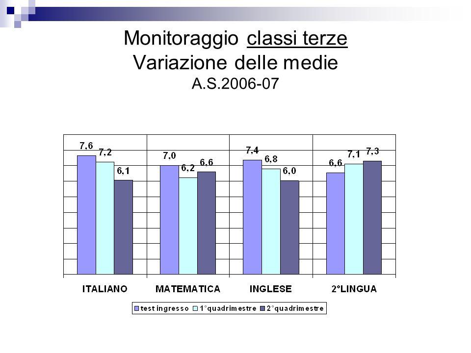 Monitoraggio classi terze Variazione delle medie A.S.2006-07