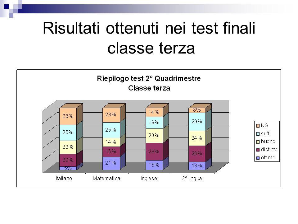 Risultati ottenuti nei test finali classe terza