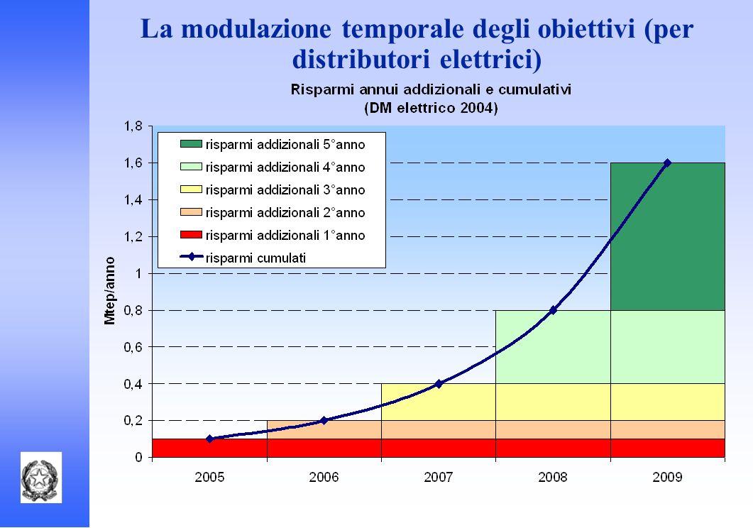 La modulazione temporale degli obiettivi (per distributori elettrici)