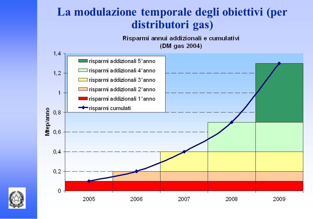 La modulazione temporale degli obiettivi (per distributori gas)