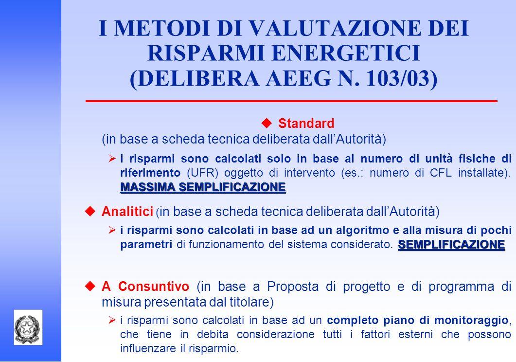 I METODI DI VALUTAZIONE DEI RISPARMI ENERGETICI (DELIBERA AEEG N. 103/03) Standard (in base a scheda tecnica deliberata dallAutorità) MASSIMA SEMPLIFI