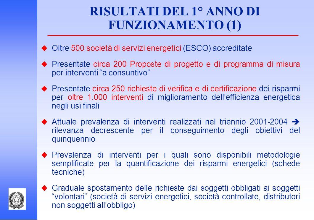 RISULTATI DEL 1° ANNO DI FUNZIONAMENTO (1) Oltre 500 società di servizi energetici (ESCO) accreditate Presentate circa 200 Proposte di progetto e di p