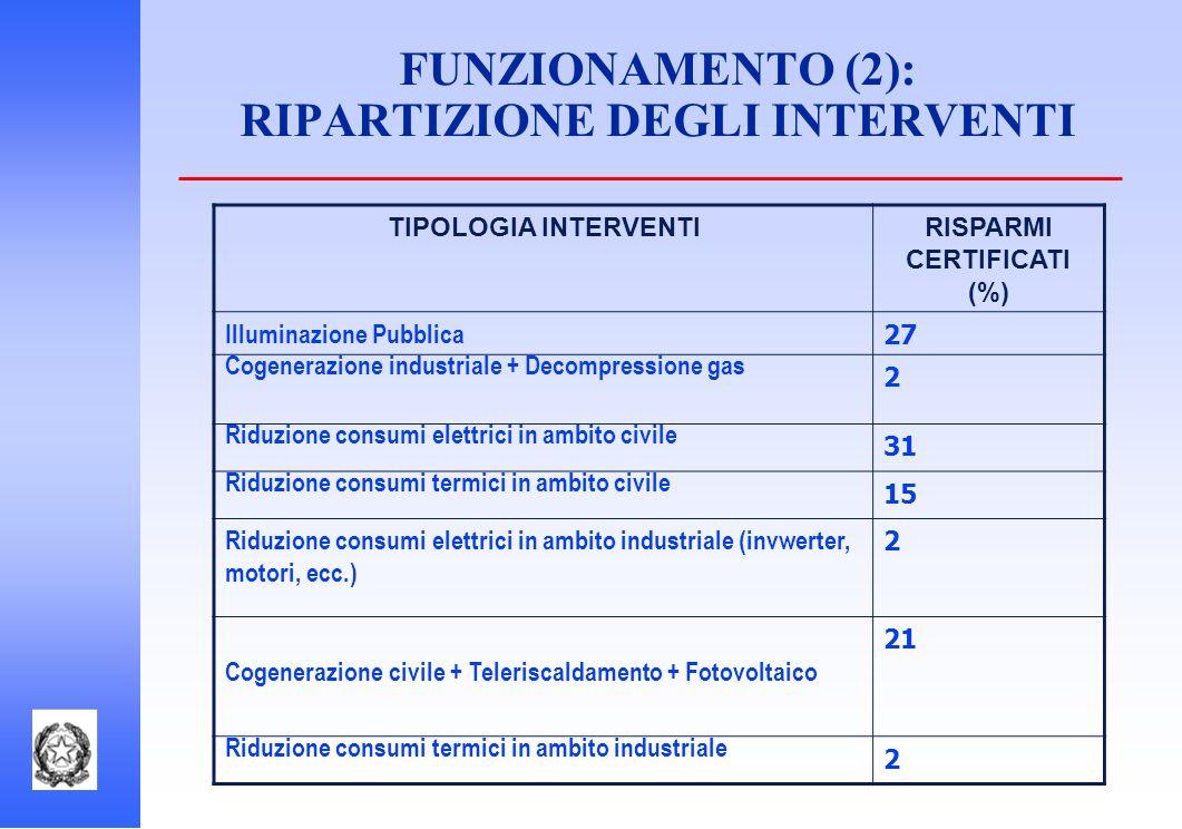 FUNZIONAMENTO (2): RIPARTIZIONE DEGLI INTERVENTI TIPOLOGIA INTERVENTIRISPARMI CERTIFICATI (%) Illuminazione Pubblica 27 Cogenerazione industriale + De
