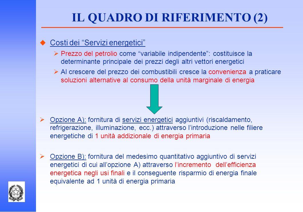 IL QUADRO DI RIFERIMENTO (2) Costi dei Servizi energetici Prezzo del petrolio come variabile indipendente: costituisce la determinante principale dei