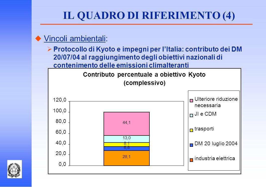 IL QUADRO DI RIFERIMENTO (4) Vincoli ambientali: Protocollo di Kyoto e impegni per lItalia: contributo dei DM 20/07/04 al raggiungimento degli obietti