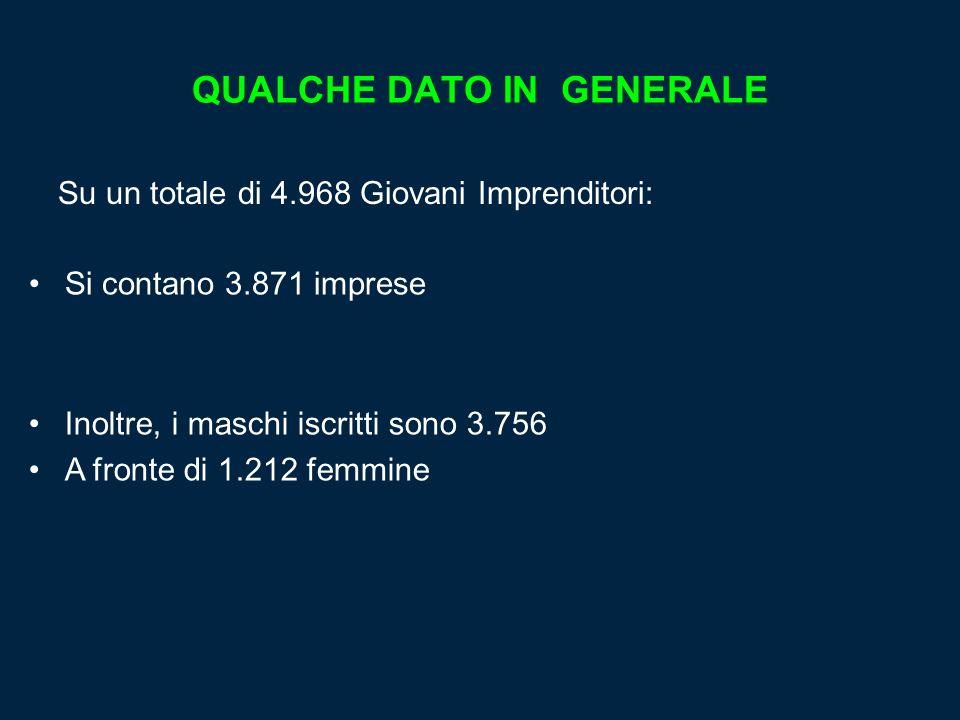LE ETA DEI GIOVANI IMPRENDITORI La percentuale più elevata di iscritti è nel range 36- 40 anni, a seguire la fascia tra i 31 e i 35 anni Analizzando gli uffici di appartenenza, il maggior numero di imprenditori si trova nella zona di Reggio Emilia