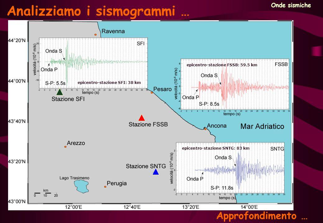 Onde sismiche Analizziamo i sismogrammi … epicentro-stazione SFI: 38 km epicentro-stazione FSSB: 59.5 km epicentro-stazione SNTG: 83 km Approfondiment