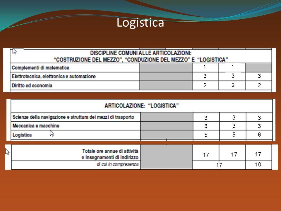 Logistica 1 1 3 3 3 3 3 3 3 3 3 5 5 2 2 2 17 6 10
